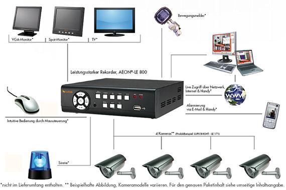 Uberwachungskamera Set Und Videouberwachung Haus